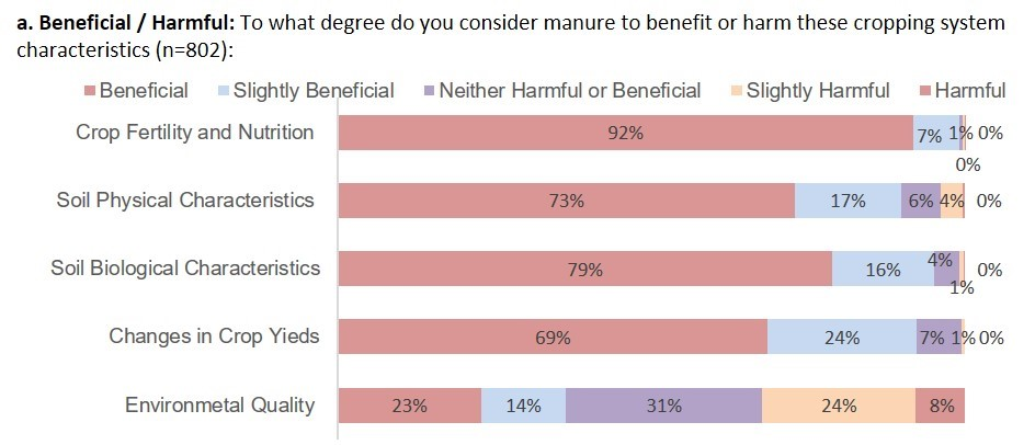 To what degree do you consider manure to benefit or harm these cropping system characteristics (n=802)