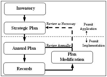 Planning Process flowchart of steps 1-5