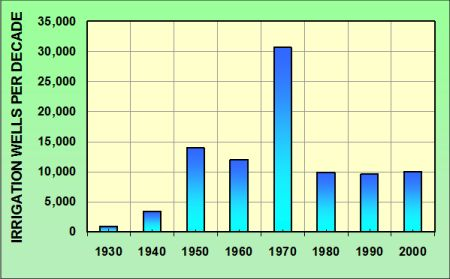 Graph of wells installed per decade