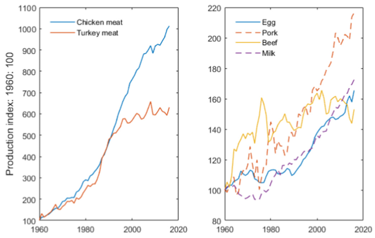 graphs comparing livestock production to 1960 levels