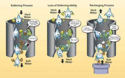 infographic of water ion exchange