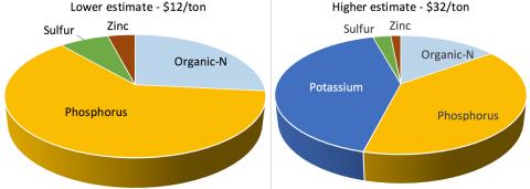 Estimate comparison pie chart